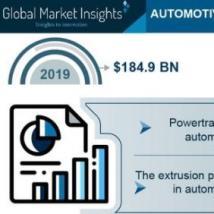 汽车轻量化材料市场将达到2470亿美元